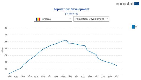 Populația României din 1960 pînă în prezent
