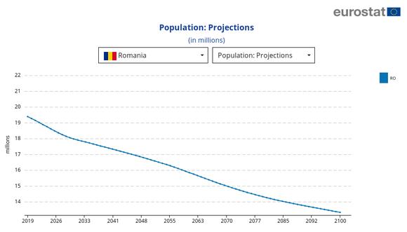 Previziunile Eurostat privind evoluția populației României pînă la sfîrșitul secolului